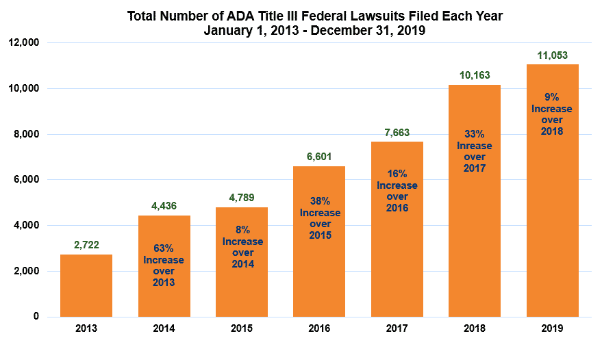 ADA compliance lawsuits Percentage-Increase